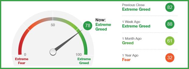 Fear & Greed – ännu en anledning att göra tvärtom