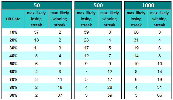 Vinna och förlora, beroende på antalet satsningar (Exempel för 50, 500 och 1000 satsningar visat)