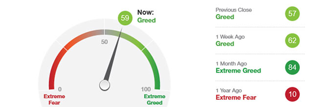 Veckans Fear & Greed index