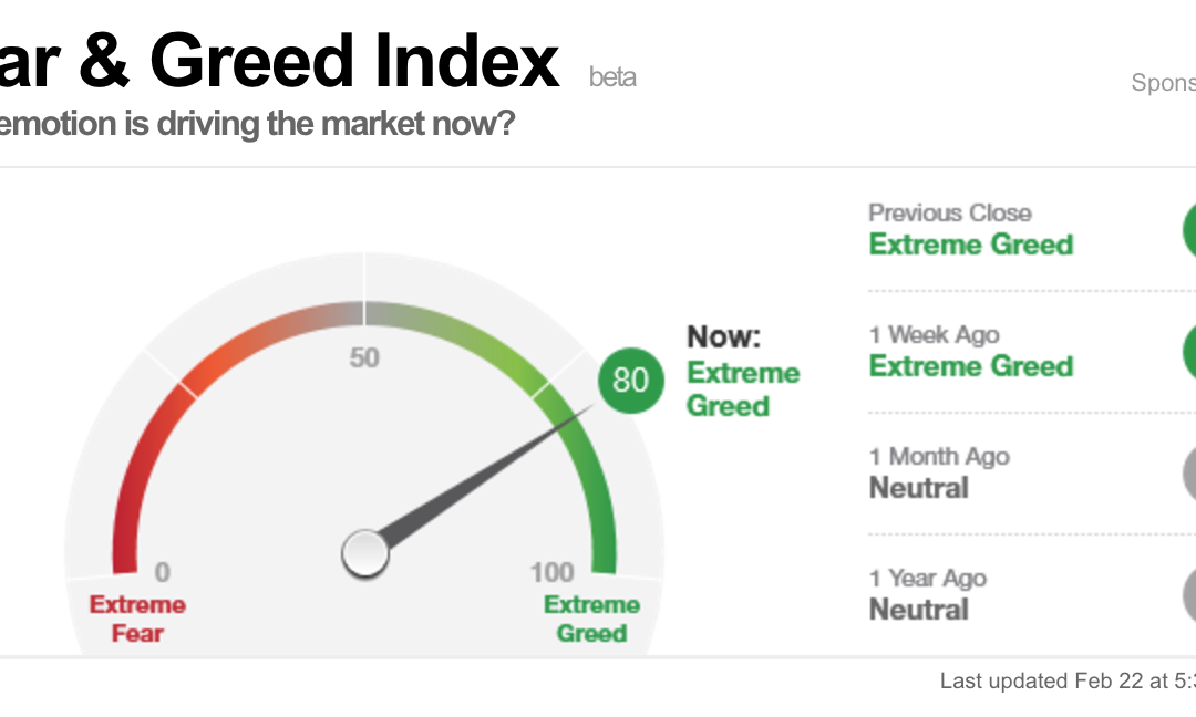 Fear&Greed Index (högt just nu)