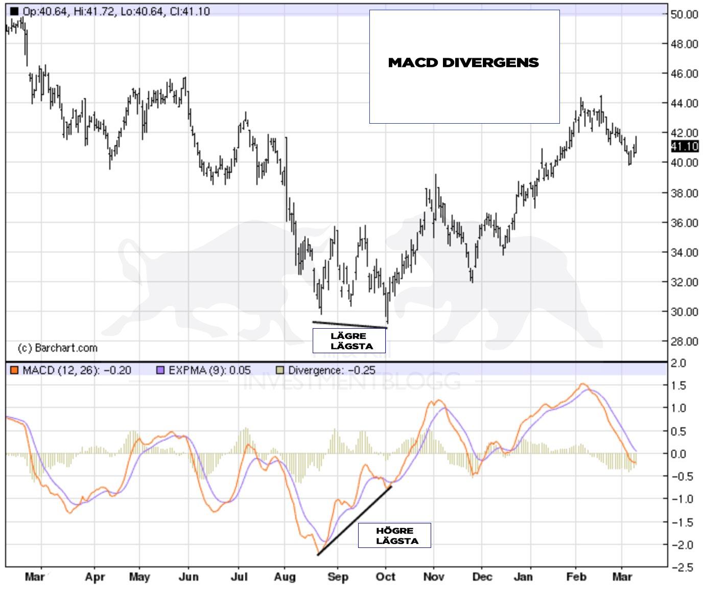Aktien gör lägre lägsta, medan MACD rör sig uppåt! Vi har en divergens mellan MACD och priset.